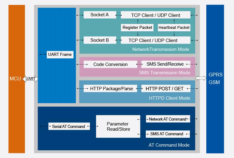 USR GPRS 730 2