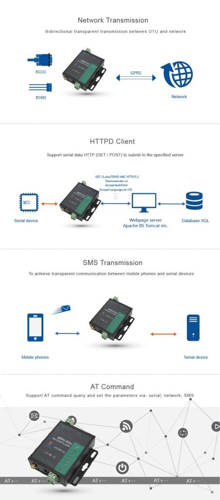 USR GPRS 730 5