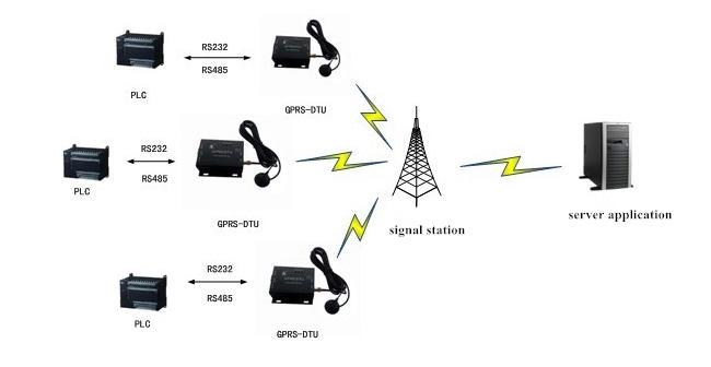 USR GPRS 730 6