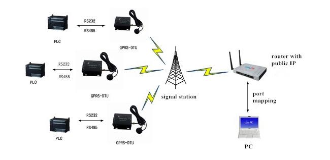 USR GPRS 730 7