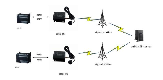 USR GPRS 730 8